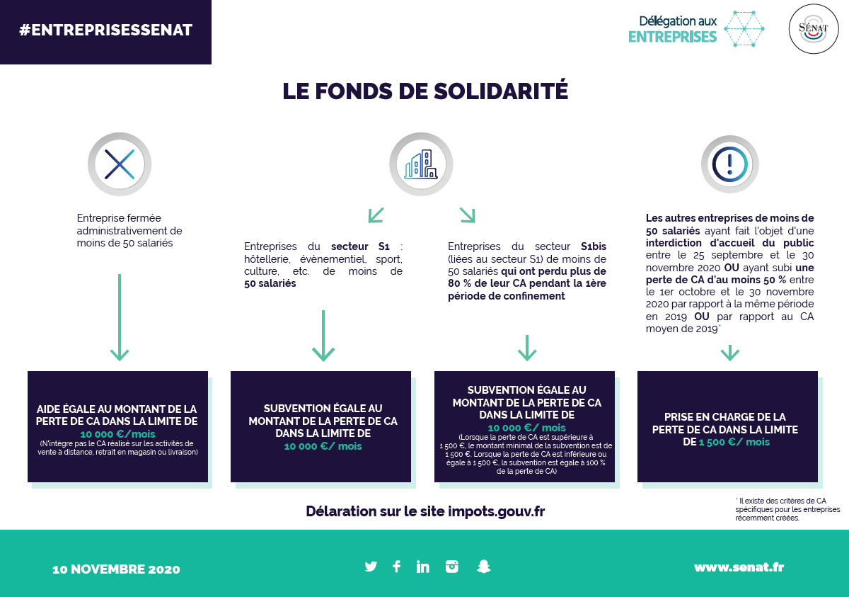 fonds de solidarite