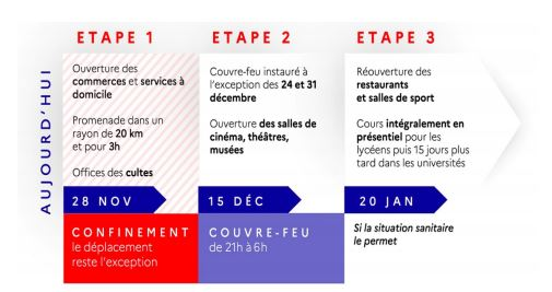 point situation 28 novembre